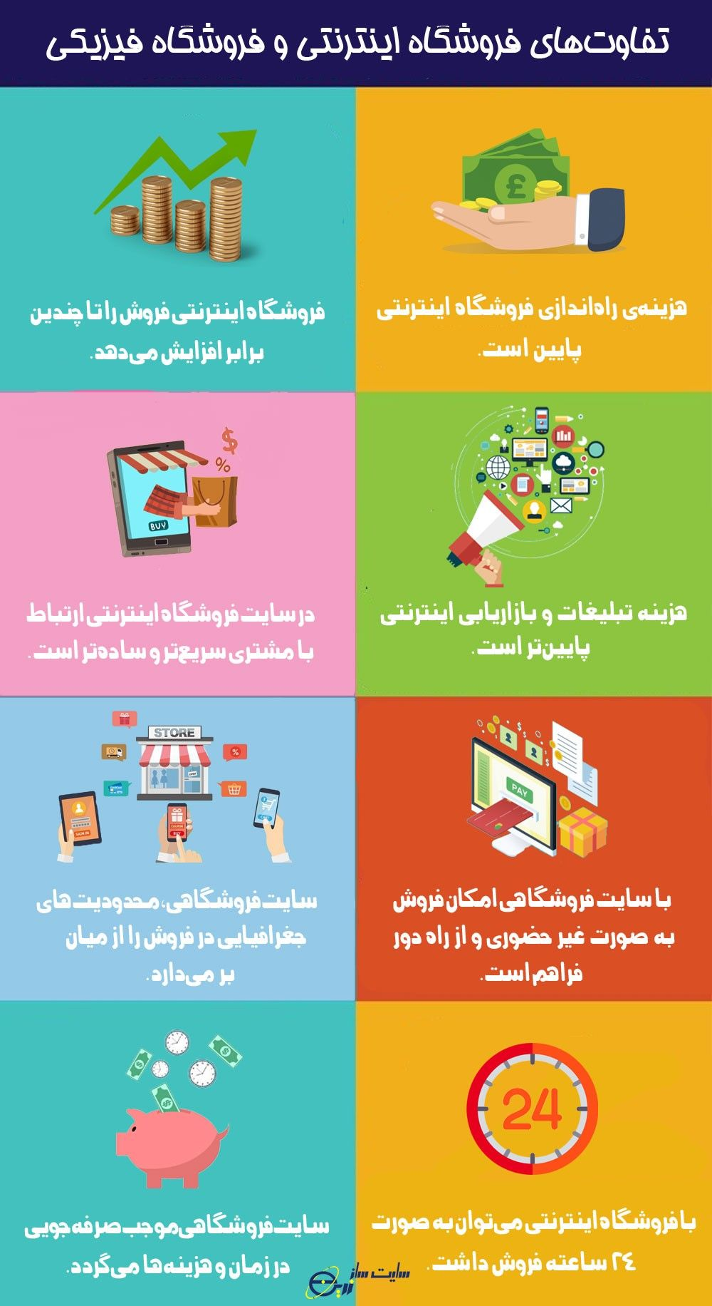تفاوت فروشگاه اینترنتی و فروشگاه فیزیکی